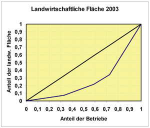 statistik konzentration wikibooks sammlung freier lehr. Black Bedroom Furniture Sets. Home Design Ideas