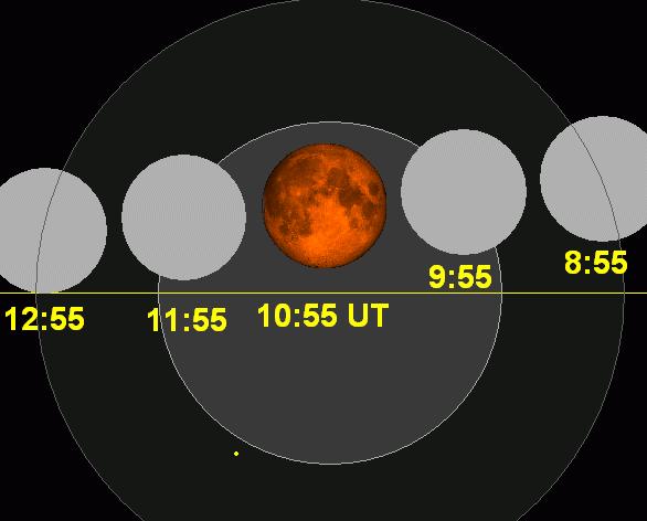 Lunar eclipse chart close-2014Oct08