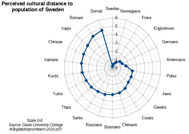 Mångfaldsbarometern 2014 cultural distances in Sweden