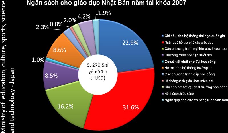 Nhật Bản chi trên 7% GDP cho ngân sách giáo dục quốc gia[41]