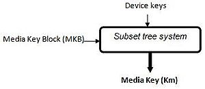 Media Key Block - Process to obtain the Media key, from the MKB and the Device Keys