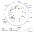 Kaavio, joka kuvaa Maan sijaintia suhteessa Magellanin kartoitussykleihin