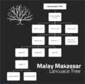 Malay Makassar Language Tree.png