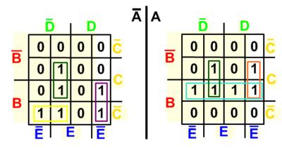 Mapade Karnaugh com elementos agrupados