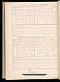 Master Weaver's Thesis Book, Systeme de la Mecanique a la Jacquard, 1848 (CH 18556803-122).jpg