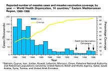 Herd immunity - Wikipedia