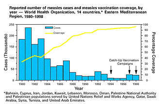 Herd immunity - Measles vaccine coverage and reported measles cases in Eastern Mediterranean countries. As coverage increased, the number of cases decreased.