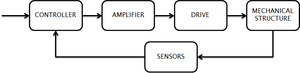 Ecomechatronics - Schematic of a mechatronical system consisting of a controller, amplifier, drive, mechanical structure and sensors