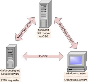 Sql сервер скачать