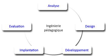 Ingenierie Pedagogique Wikipedia