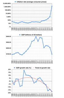 Economic policy of the Hugo Chávez administration