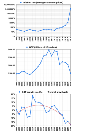 Economy of Venezuela - Wikipedia