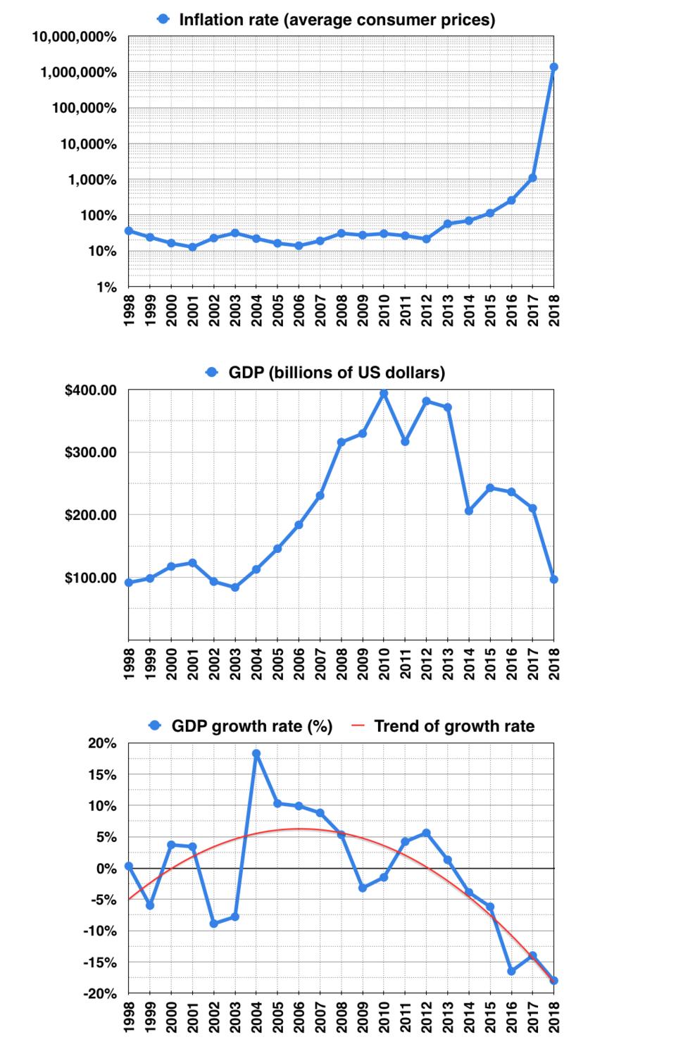 Modern Venezuela Economic Indicators