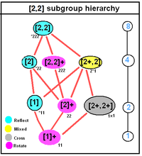 Order 2 dihedral symmetry subgroup tree.png