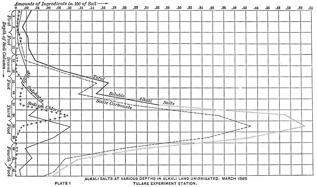 1 100 Chart: PSM V48 D676 Alkali salt content chart of unirrigated land ,Chart