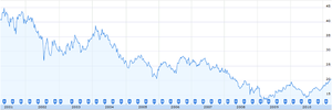Pfizer stock price over 10 years.