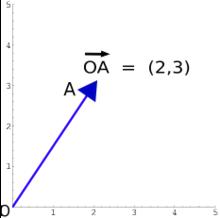 Il vettore ( 2 , 3 ) {\displaystyle (2,3)} è rappresentato geometricamente con una freccia che parte in ( 0 , 0 ) {\displaystyle (0,0)} e arriva in ( 2 , 3 ) {\displaystyle (2,3)} .