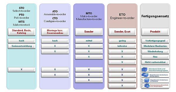 Produktkonfigurator Wikipedia