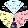 Quintenzirkel-Dur+Moll.png