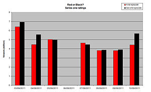 Red or Black? - A graph showing the trend in ratings for the first series of Red or Black?