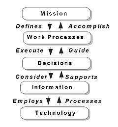 Business process re-engineering - Wikipedia