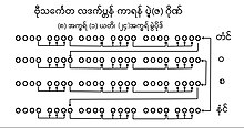Rhythmic of J-Giun in Mon traditional poem.jpg