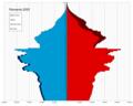 Romania single age population pyramid 2020.png