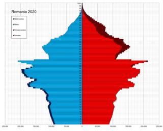Demographics of Romania