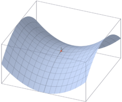 Image: Saddle point.png (row: 0 column: 20 )