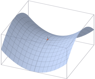 Morse theory - A saddle point