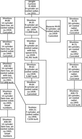 Shvetsov ASh-21 - Family tree of Shvetsov engines