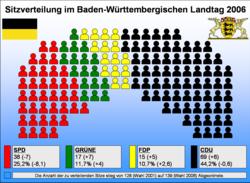 Sitzverteilung im Landtag