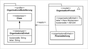 Profile diagram - Example for the definition and usage of a simplified profile for organisation modelling purposes.