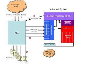 Voicemail - Image: System poczty glosowej