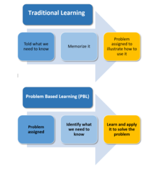 explain how critical thinking is related to learning styles Define cognitive thinking  because cognitive skills are so critical for every aspect of thinking, learning, and performing, weak skills should be addressed if you are seeing signs—in.