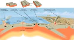 diagram of oceanic ridge