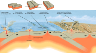Plate tectonics and subduction, such as that on Earth (shown here), are considered essential in promoting biodiversity on a planet