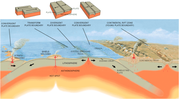 Three types of geological plate tectonic boundaries. Tectonic plate boundaries.png