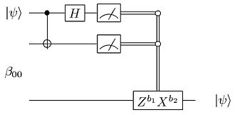 Bell state - Quantum circuit for teleporting a qubit