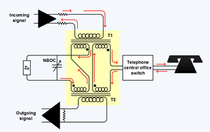 Telephone hybrid - Telephone Hybrid Transformer at the Interface of the four wire long distance trunk and the two wire local loop,  ZB is the balance termination. NBOC is the Network Build Out Capacitor, which is set to the average shunt capacitance through the telephone central office switch.  Red arrows show relative current flow.