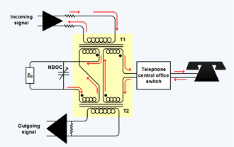 Telephone hybrid - Telephone hybrid transformer at the interface of the four-wire long-distance trunk and the two-wire local loop.  ZB is the balance termination. NBOC is the network build-out capacitor, which is set to the average shunt capacitance through the telephone central office switch. Red arrows show relative current flow.