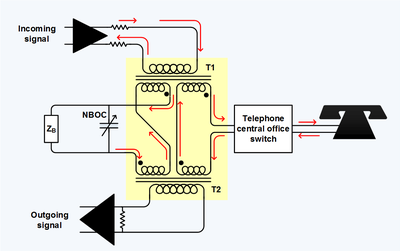 telephone hybrid wikipedia Serial Wire Diagram and telephone hybrid transformer at the interface of the four wire long distance trunk and the two wire local loop, zb is the balance termination at phone line wiring diagram for dsl
