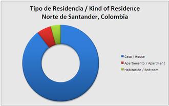 Norte de Santander Department - Type of residence – Norte de Santander, Colombia