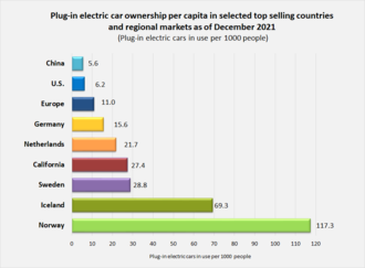 Comparison Of Plug In Electric Car Ownership Per Capita Selected Top Ing Countries And Regional Markets As Cars 1 000 People