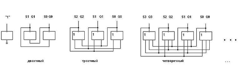 Триггеры на элементах (N-1)ИЛИ-НЕ