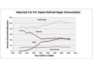 Fructose - Figure 3: Adjusted consumption of refined sugar per capita in the US