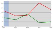 Procedure d'infrazione contro l'Italia (rosso) a confronto con la media europea (verde)