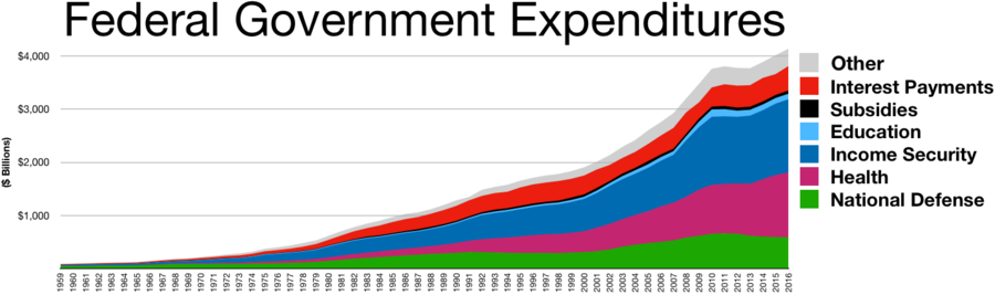 US Federal Government expenditures., From WikimediaPhotos
