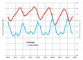 US Natural Gas Storage 2011-2015.png
