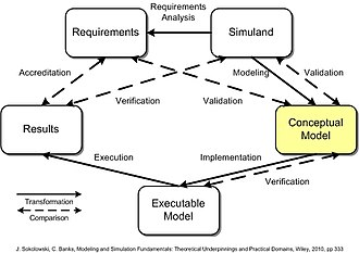 Conceptual model - Image: VV&A Comparisons